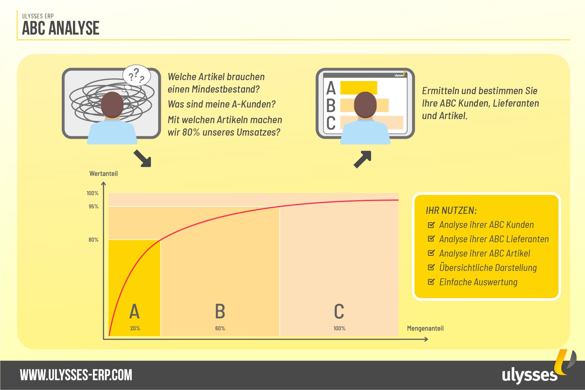 ABC Analyse nach dem Paretoprinzip
